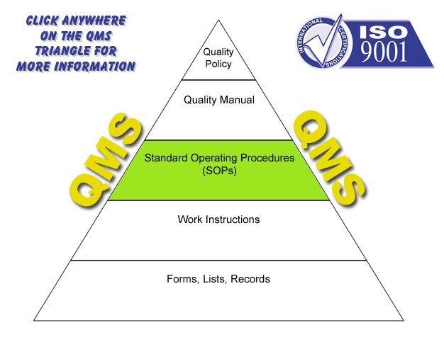 Quality Manufacturing System Pyramid CAPA Pinterest Standard - how to write a standard operating procedure