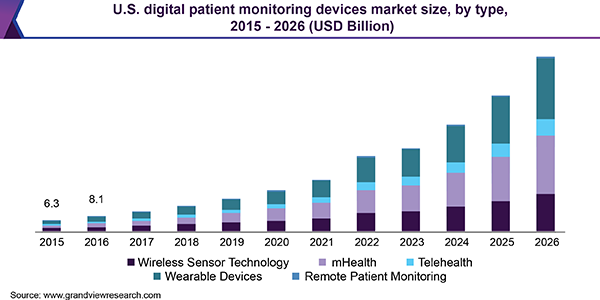 Digital Patient Monitoring Device Market To Reach 272 6 Billion By 2026 Grand View Research Inc Ge Healthcare Sensors Technology Denver News