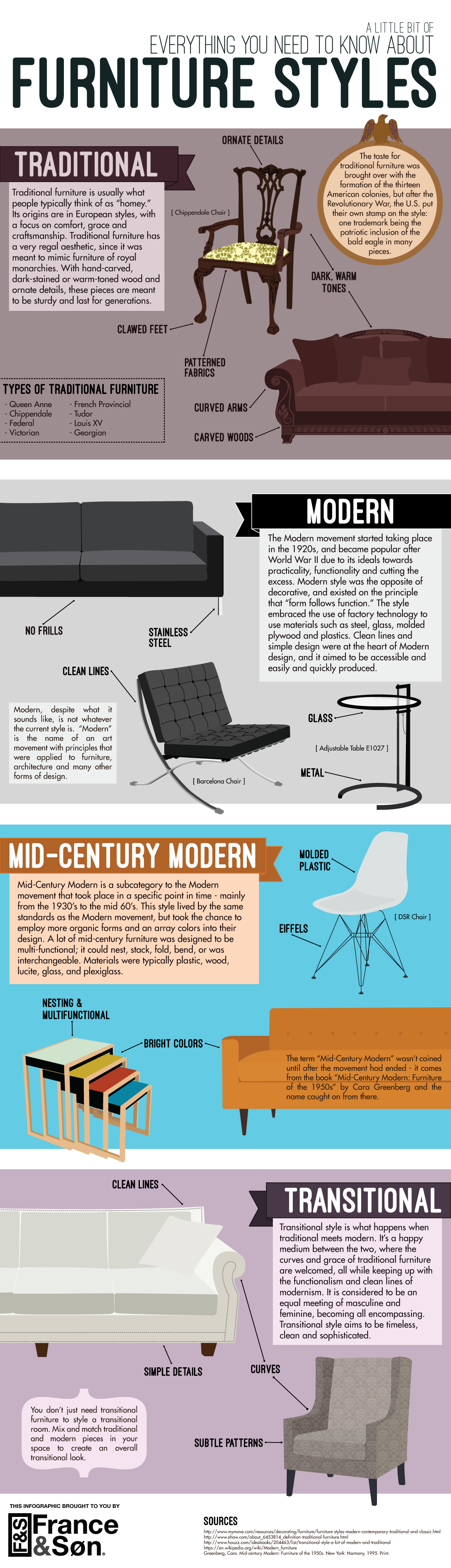 Everything You Need To Know About Interior Design infographic - (a little bit of) everything you need to know about
