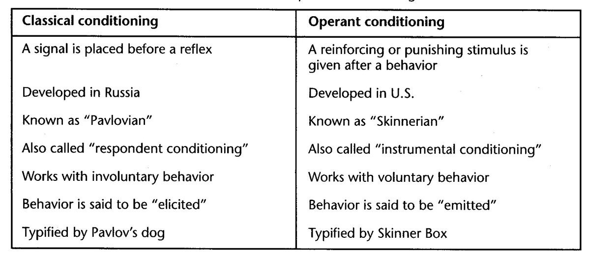 Mba Essay Writing Services Classical Vs Operant Conditioning Essays Free Essay On Classical  Conditioning Vs Operant Conditioning Available Totally Free At The Largest  Free Essay  Roger Rosenblatt Essays also Educating Rita Essay Operant Conditioning  In Chapter  Conditioning  From Psychology  Christmas Essays