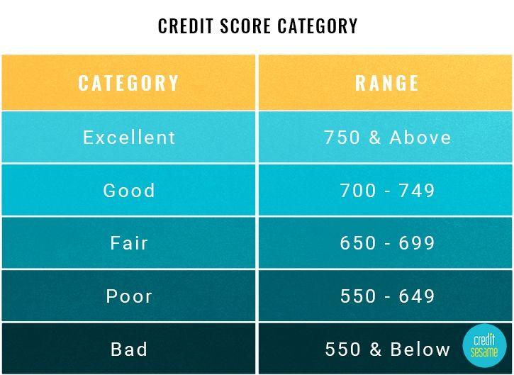 Credit Score Ranges Experian, Equifax, Transunion, Fico