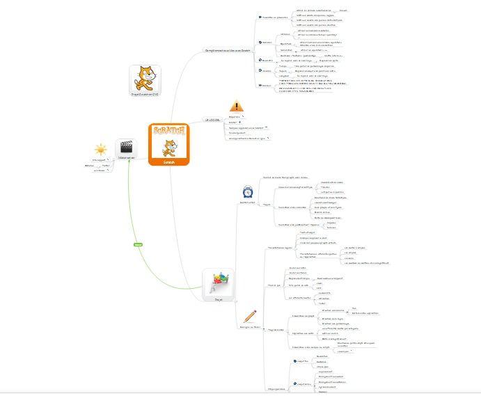 Utiliser Scratch en classe: carte mentale de synthèse