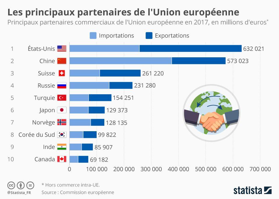 Infographie Les Principaux Partenaires Economiques De L Ue Infographie Union Europeenne Geographie
