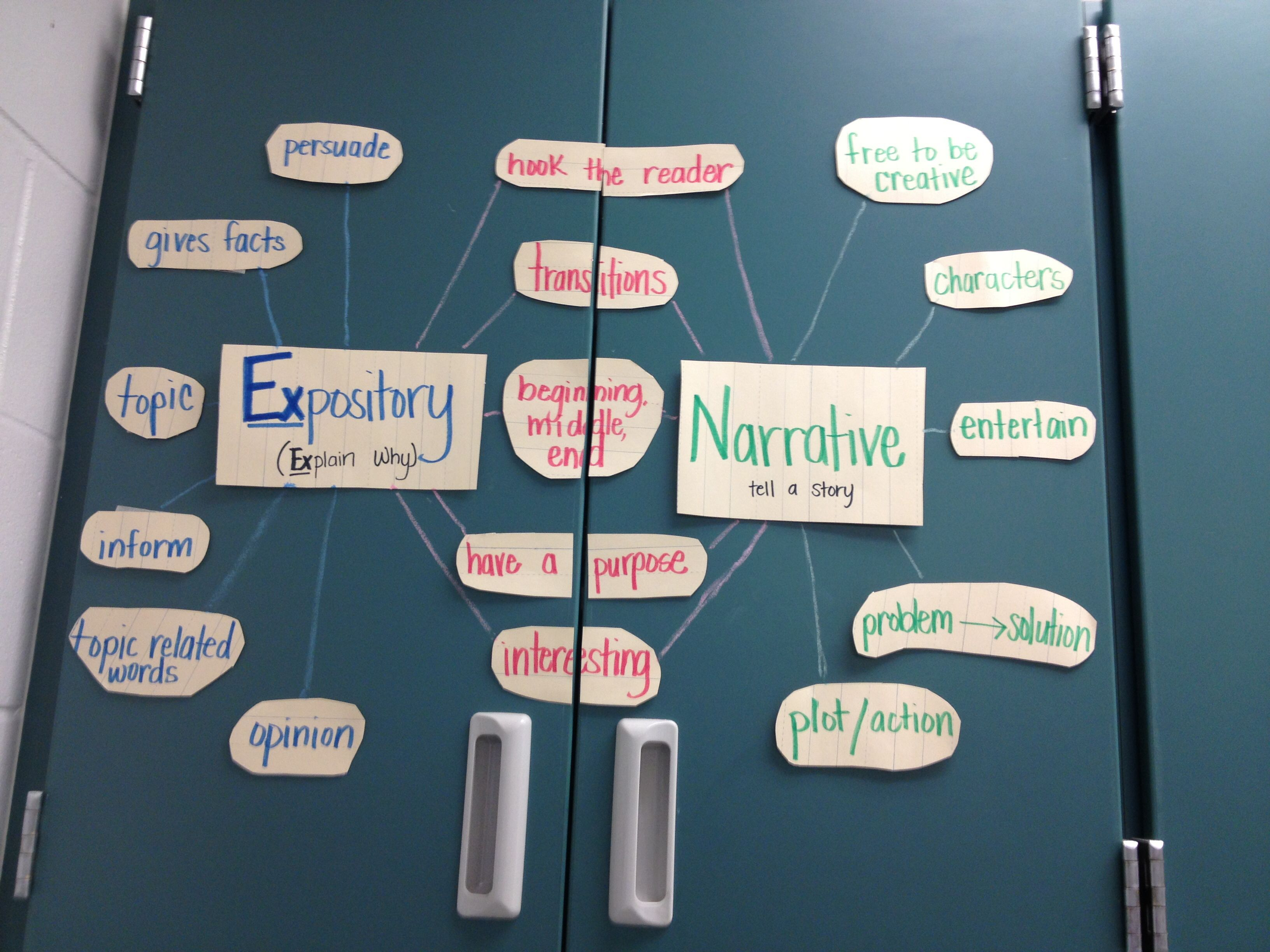 4th Grade Writing Thinking Map Double Bubble To Compare And Contrast Narrative And Expository