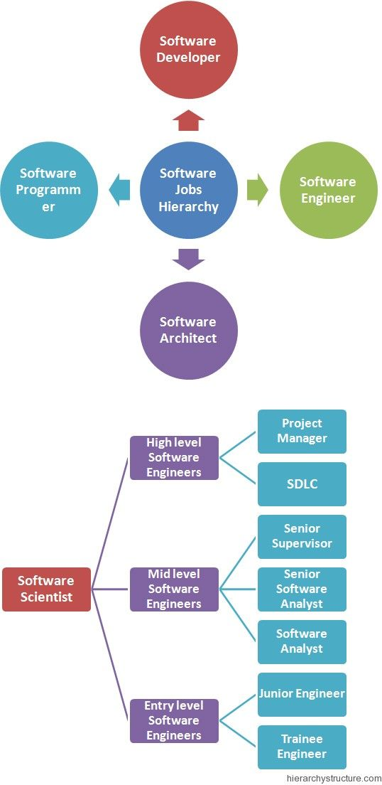 Software Jobs Hierarchy  Jobs Hierarchy    Software
