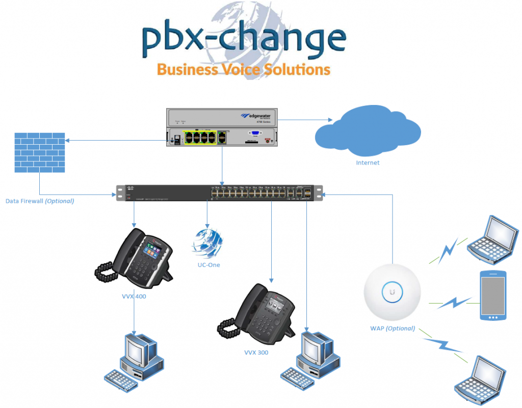 Pbx Change S Hosted Voice Offers Over 500 Features Using The Latest Technology From Broadsoft The World S Leading Voip Innovator Solut Pbx Voip Phone Service