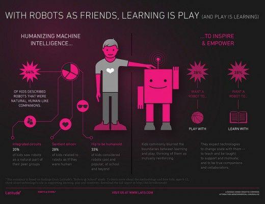 """Study shows that kids, unlike adults, think technology is fundamentally human""   http://thenextweb.com/insider/2012/01/18/study-shows-that-kids-unlike-adults-think-technology-is-fundamentally-human/?awesm=tnw.to_1Cqbj"