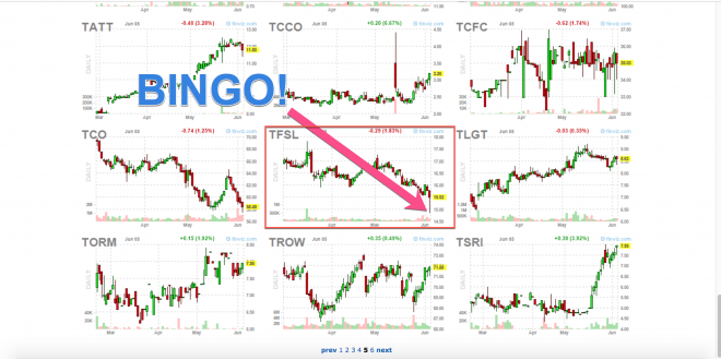 How To Use Finviz To Easily Find Stock Setups - Tradeciety - Trading tips, technical ana...