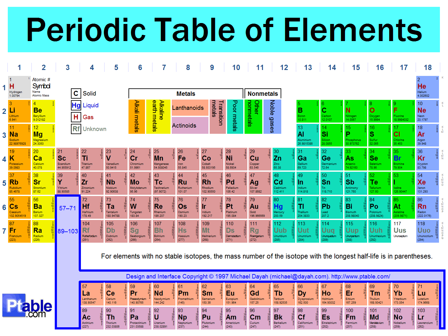 teaching ideas - Periodic Table With Atomic Mass In Hd