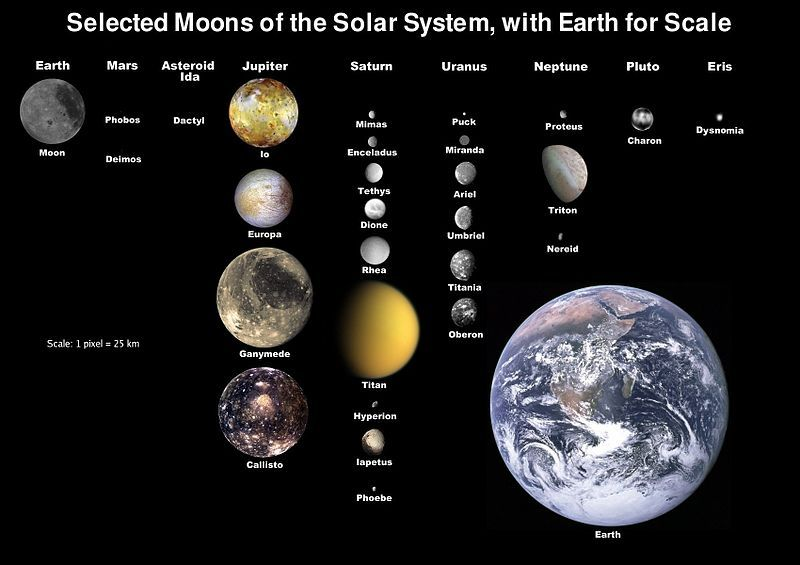 Worksheet. A scalesize map of the solar systems moons in comparison to