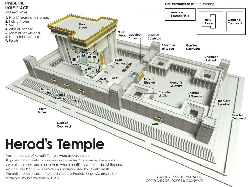 Diagram Of Jewish Temple Google Search Sunday School Crafts