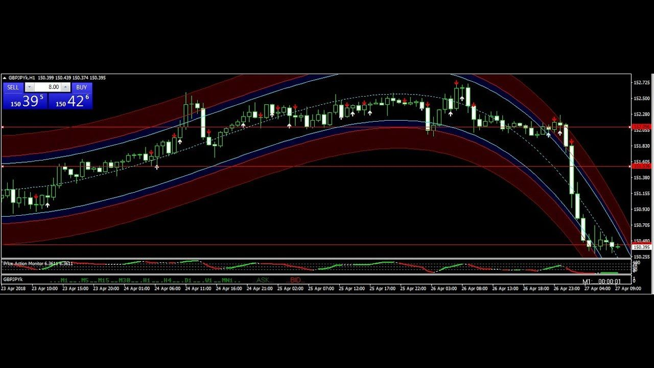 Best Forex Trading Signals 2018 200 Forex Pips Daily Forex Signal