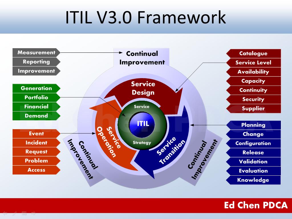 itil processes diagram keystone montana wiring ed chen pdca v3 0 framework illustrated pinterest