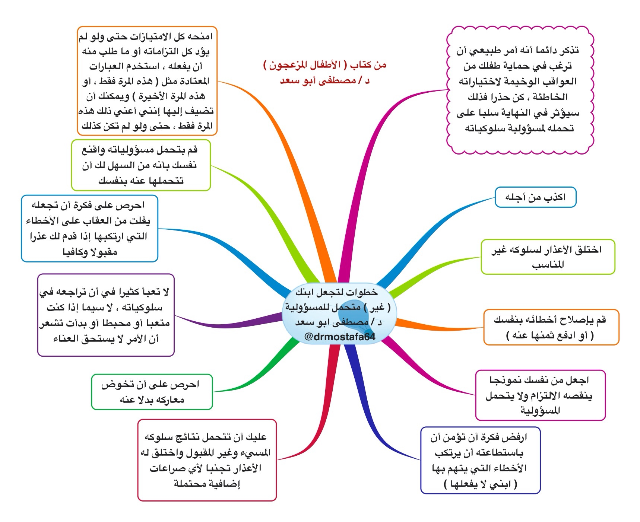 Not Found Coping Skills Knowledge Map