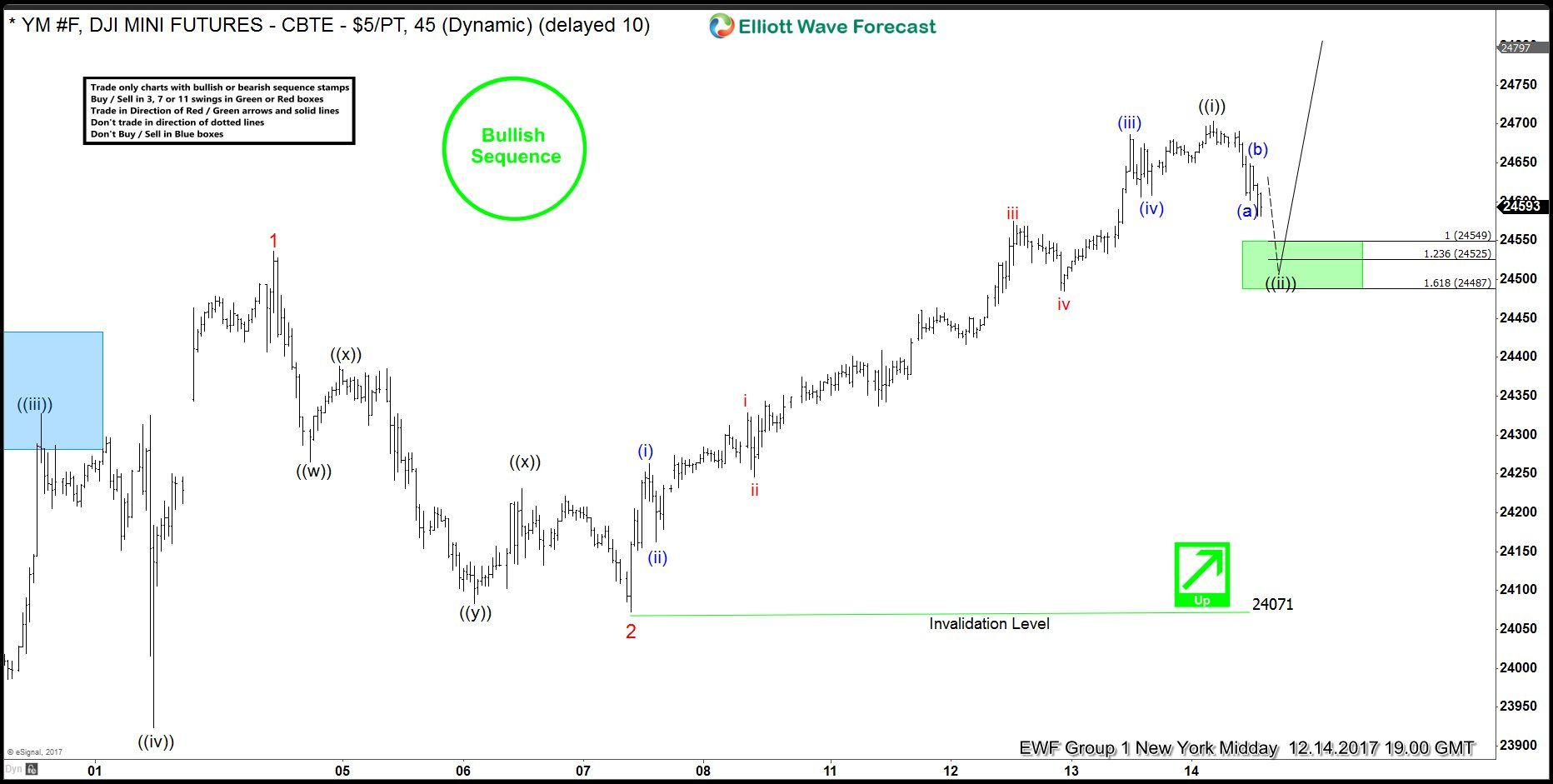 Dow Jones Ym F Buying Dips In Extremes Elliott Wave Forecast