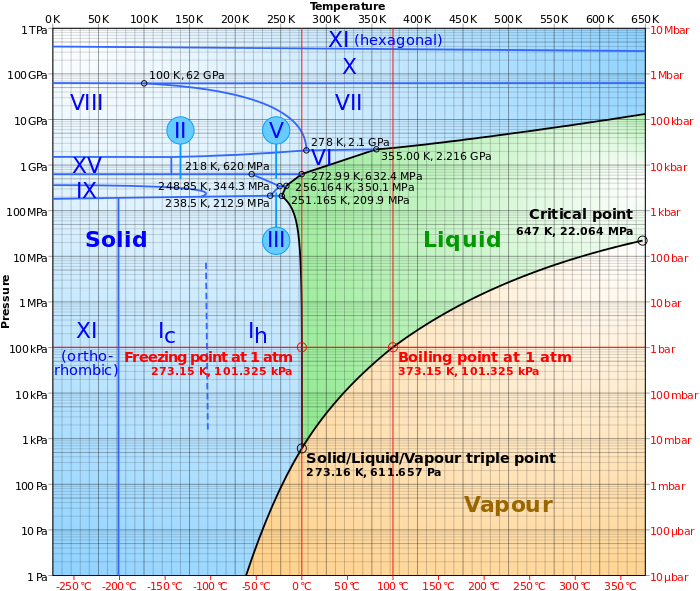 Phase Diagram Wikipedia The Free Encyclopedia Chemistry