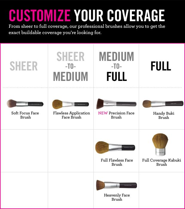 Now u tell me! Customize your #foundation coverage. Featuring #makeup #brushes from Bare Minerals but can apply to other brush brands as well.