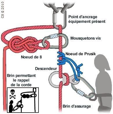 varappe noeud huit descendeur prusik ancrage rappel cs (c) 2010