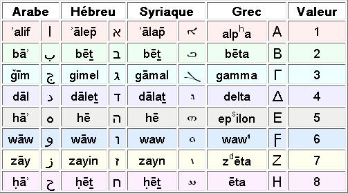 Secret Des 29 Sourates Commencant Par Des Lettres De L Alphabet Arab Hebreu Pouquoi 29 Sourates Commencent Avec Des Lettres Arabic Alphabet Writing Scripts Alphabet