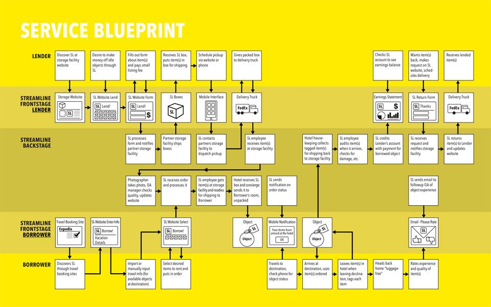 starbuck s service blueprint