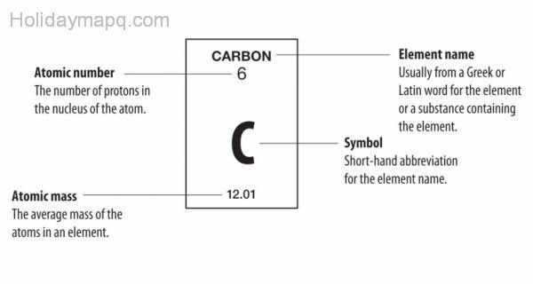 Cool element periodic table holidaymapq pinterest periodic a legend for the periodic table showing what the different numbers and symbols inside of each box represent atomic number element name symbol urtaz Images