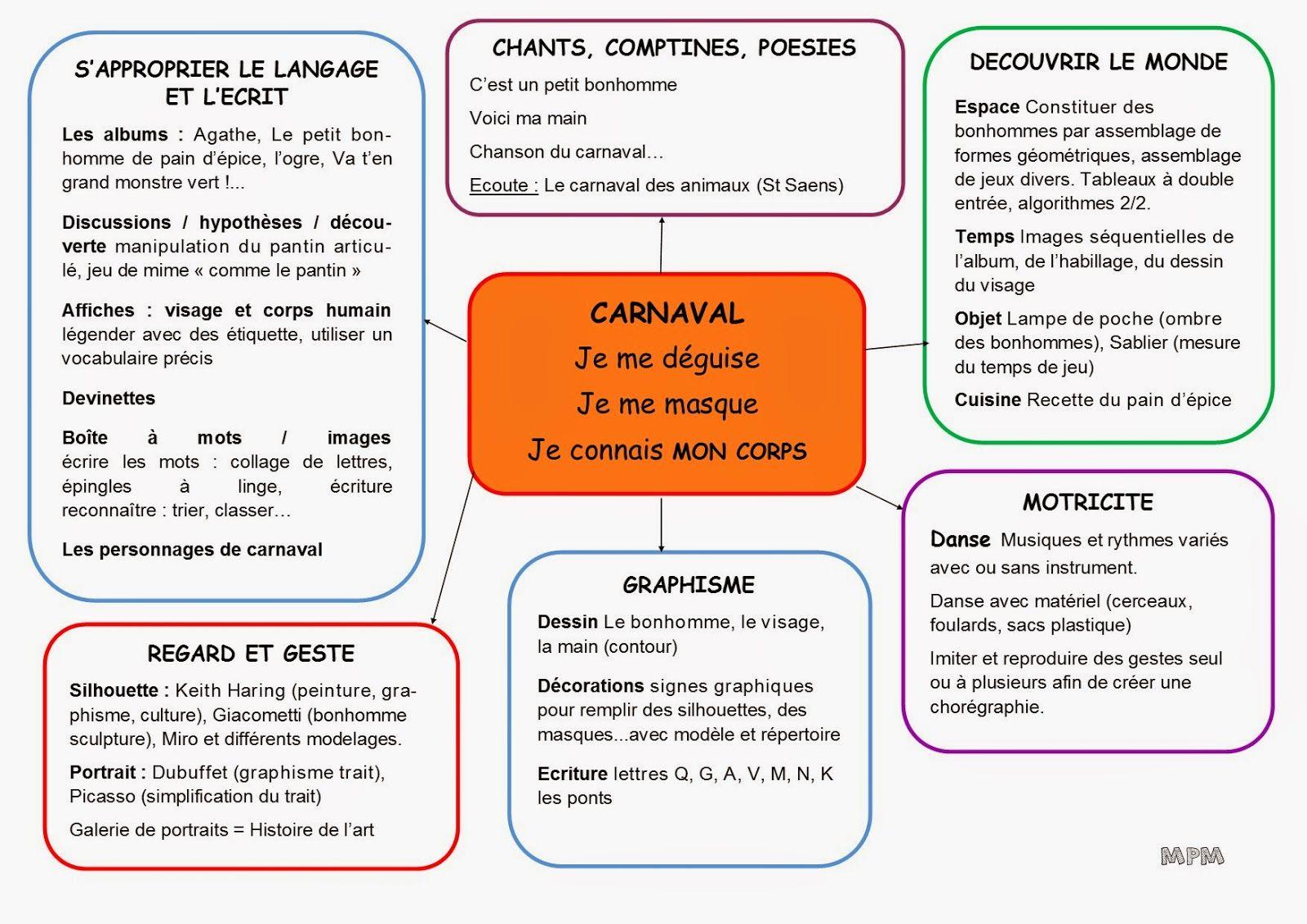 Gut gemocht Projet corps, portrait et carnaval (Ma petite maternelle  SK95