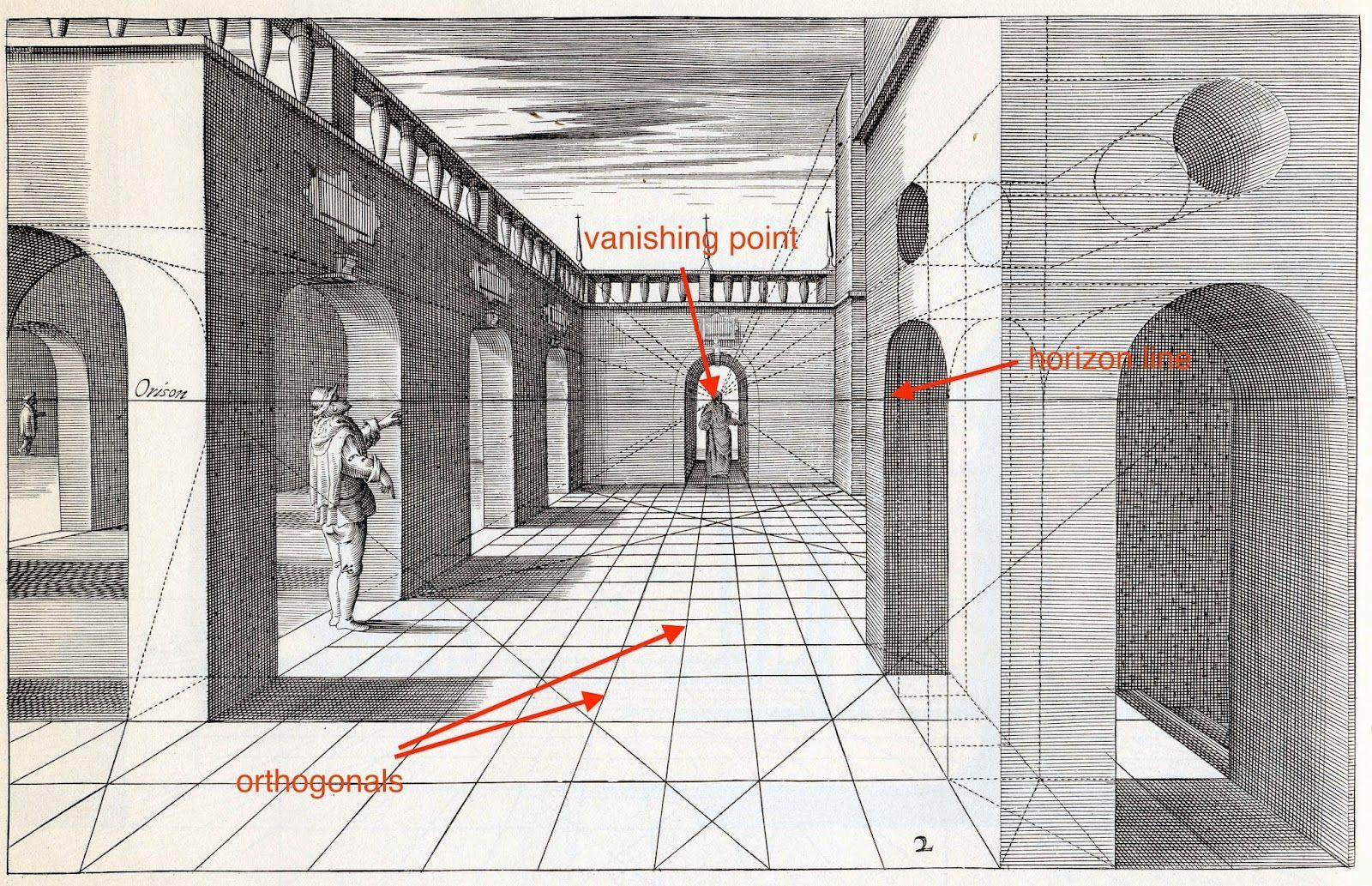 Professor Blanchard's Class Blog The Renaissance   Perspective ...