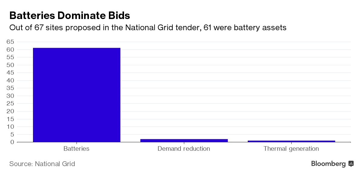 Batteries Win Biggest Energy Storage Competition Of The Year