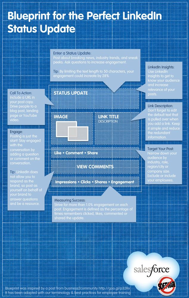 Writing the Perfect LinkedIn Profile Social Media - Behind the - best of blueprint software systems linkedin