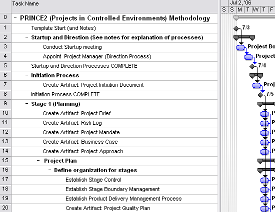 Project Plan In Controlled Environment Prince Project Management