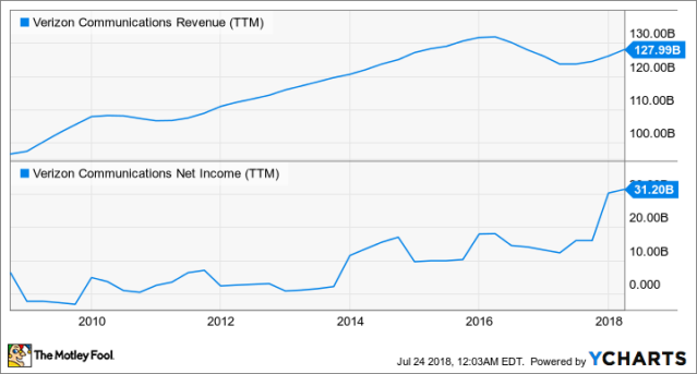 Vz Revenue Ttm Chart Chart The Motley Fool Verizon Communications