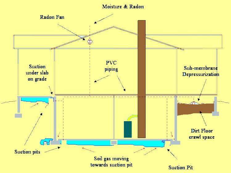 Radon Mitigation System That Uses Sub Slab Depressurization Active Soil Depressurization Or Asd Mitigation Versus Humide Radon Mitigation Radon Us Submarines