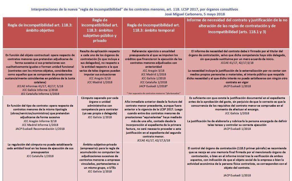 Los Contratos Menores En La Nueva Lcsp Tramitación Y Relaciones Con Ley De Transparencia Contrato Ley Estudiar Oposiciones