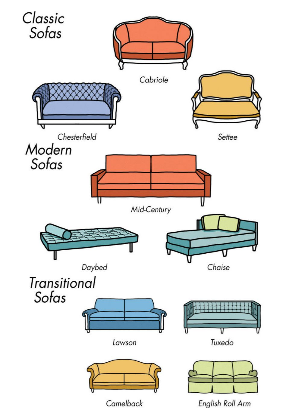 types of sofas sofa suede cleaner these charts are everything you need to choose furniture how a choosing is big decision not only because the cost but also they set tone for style room