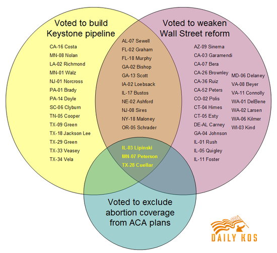 These are the democrats who voted against abortion coverage wall oregons kurt schrader is more like a republican in disguise than any other elected oregon democratic has been a venn diagram showing house democrats who ccuart Image collections