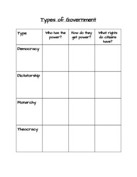 Types Of Government Graphic Organizer With Images Graphic