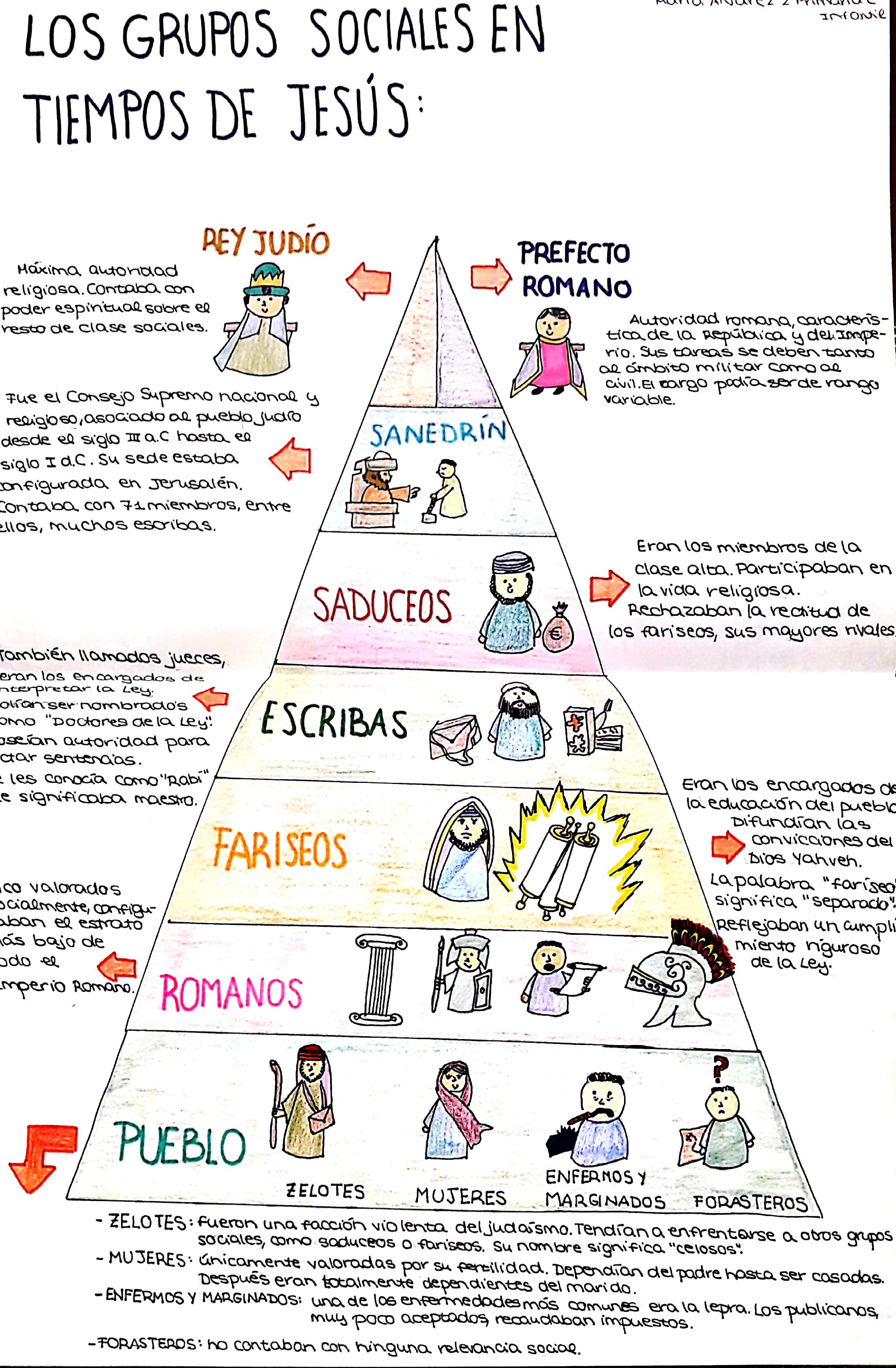Los Grupos Sociales En Tiempos De Jesús De Nazaret Jesus De Nazaret De Jesus Enseñanza Religiosa