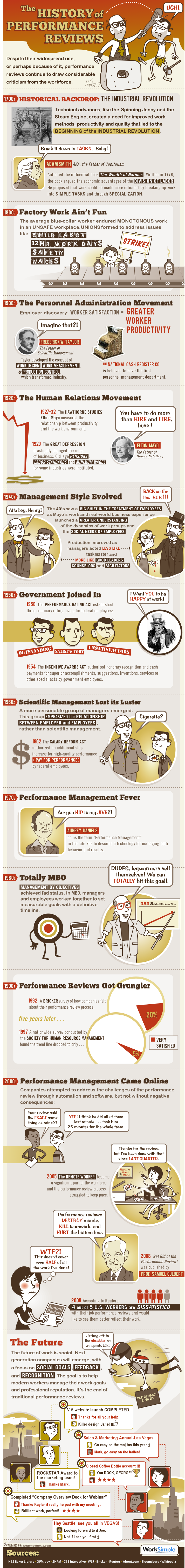 The History of Performance Reviews #infographic