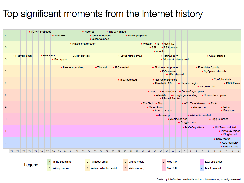 Most Significant Moments in Internet History | Internet History ...