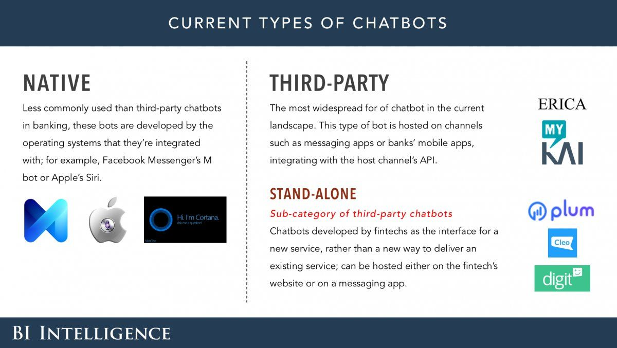 Chatbot Types | Chatbots | Signs, Technology