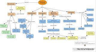 Aprendizaje Visual: Mapas Conceptuales: Mapa Conceptual:¿Cuál es el Ciclo de un Proyecto?