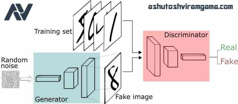 Generative Adversarial Networks Gan Know More Learning
