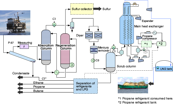 Major Steps Of Liquefied Natural Gas Lng Production Process Zoombd24 Gas Chemical Engineering Teaching Chemistry