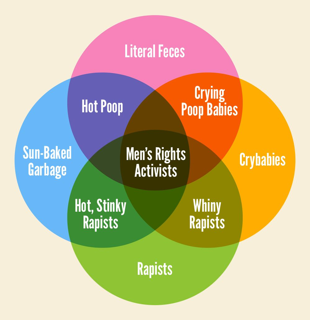 ven diagram for men wiring diagrams bib diagram of meninges of brain diagram of men [ 1000 x 1034 Pixel ]
