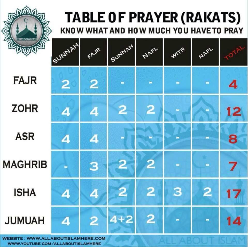 Namaz Rakat Chart Pdf Pesquisa Google