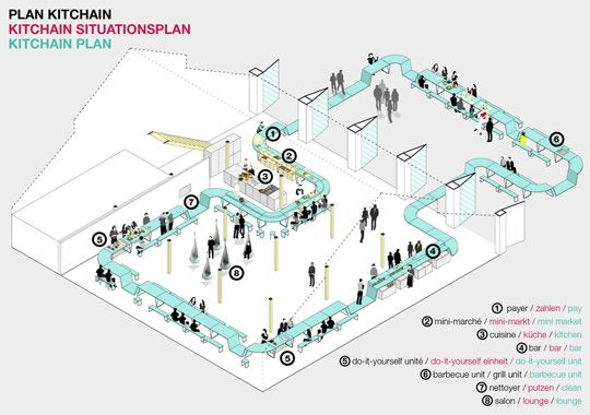Love This Idea  U0026 Diagram   U0026 39 Kitchain  Modular Furniture For Social Dining In Public Space