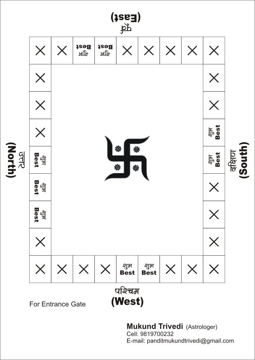 Vastu Tips for Home given by the famous Astrologer, Mukund N.Trivedi ...