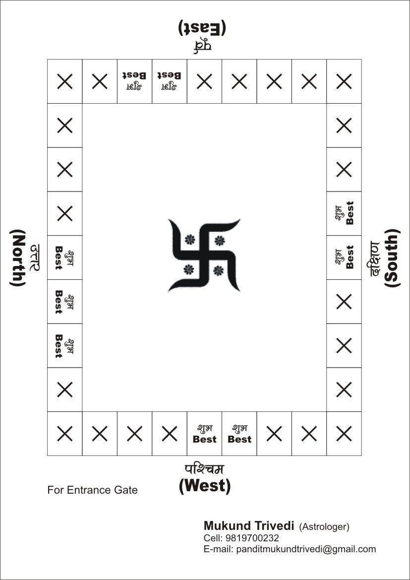 Vastu Tips For Home Given By The Famous Astrologer Mukund N Trivedi Vastu Tips For Home