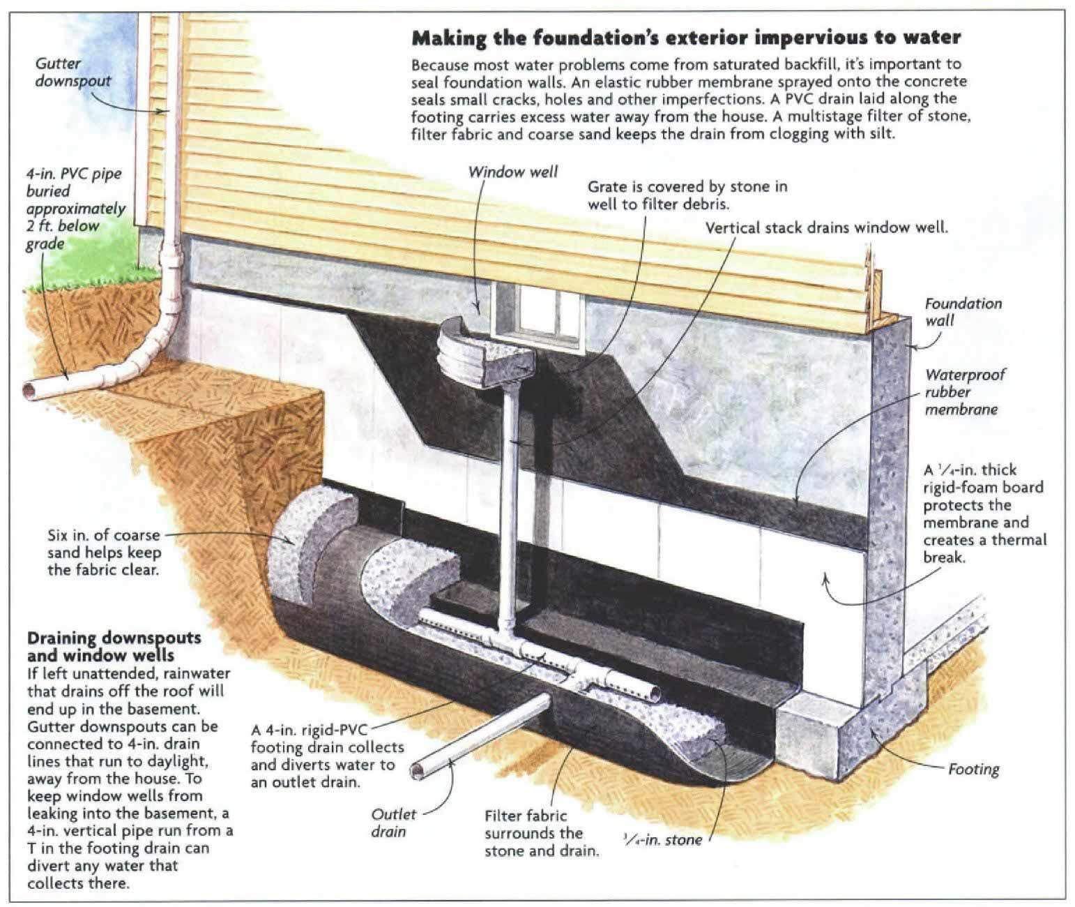 Interior vs. exterior foundation drains Fine