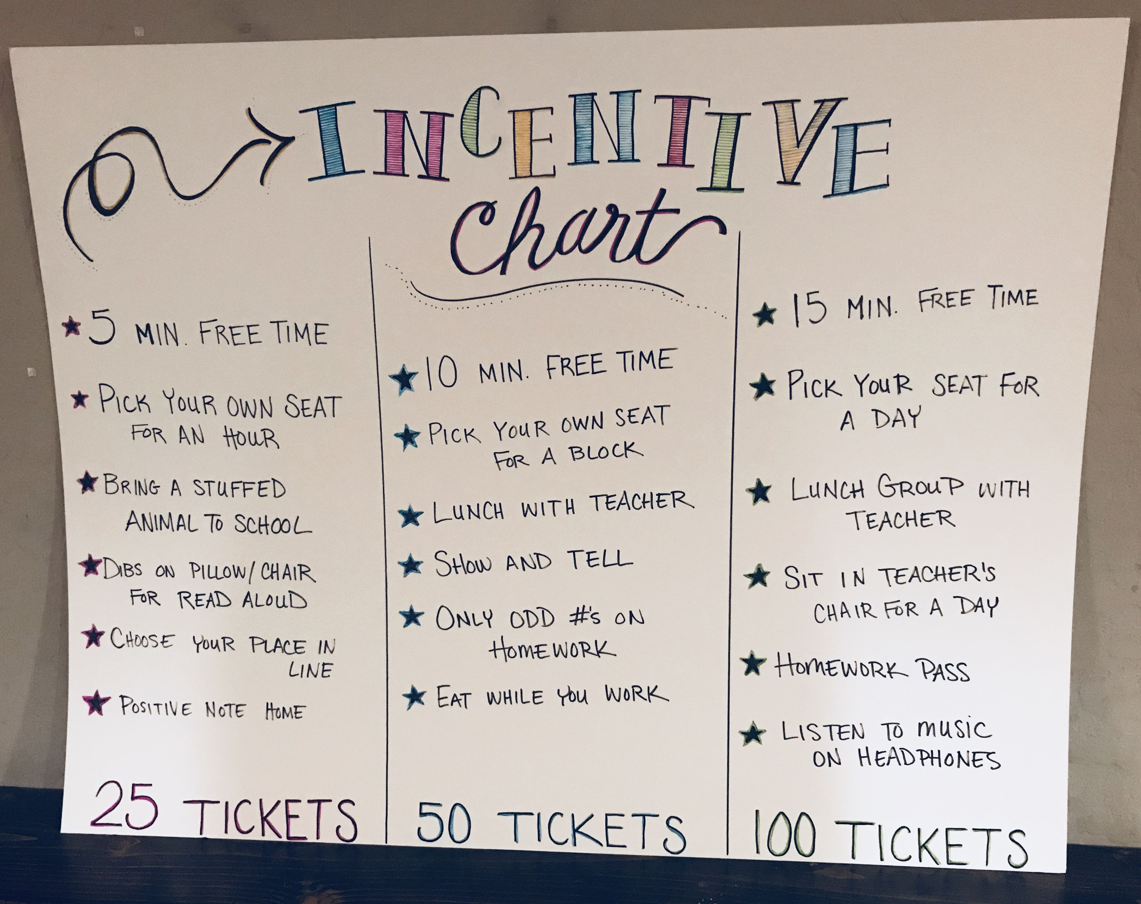 Free Incentives Rewards For Elementary Or Secondary Students Anchor Chart Earn Tickets Based On Effort Purchase As They